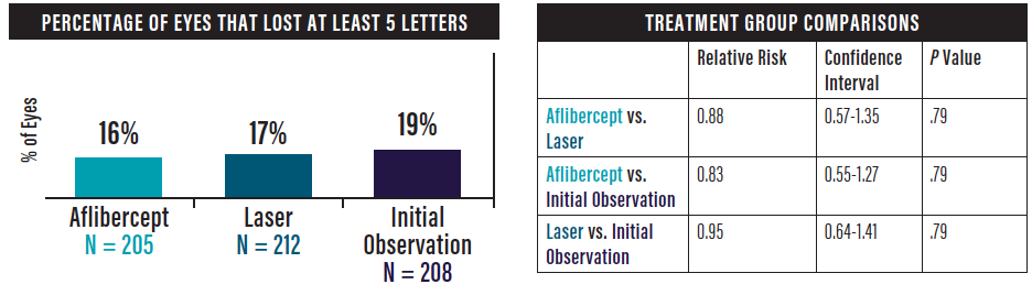 <p>Figure 1. No statistically significant difference was observed in the percentages of patients who had a loss of 5 letters or more at 2 years. Graph courtesy of: DRCR Retina Network.</p>