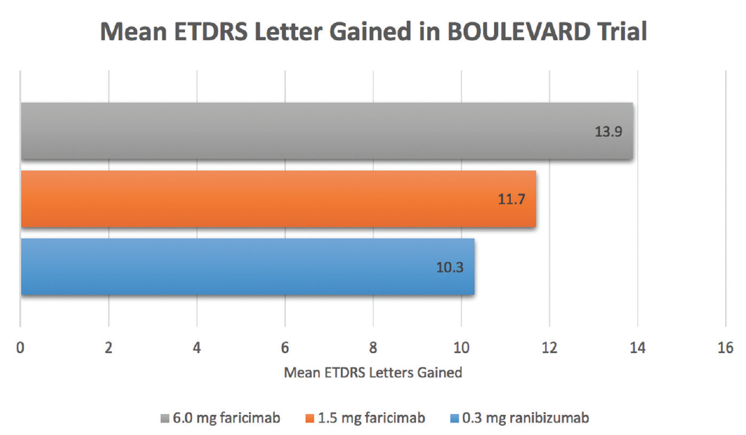 <p>Figure 2. In the phase 2 BOULEVARD study, patients who received 6.0 mg faricimab demonstrated a greater mean gain of 13.9 ETDRS letters than those receiving 0.3 mg ranibizumab, who demonstrated a mean letter gain of 10.3 letters. The difference was statistically significant (<em>P</em> = .03).</p>