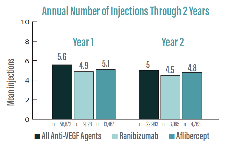 <p>Figure 1. The average number of anti-VEGF injections through the first 2 years is illustrated here.</p>