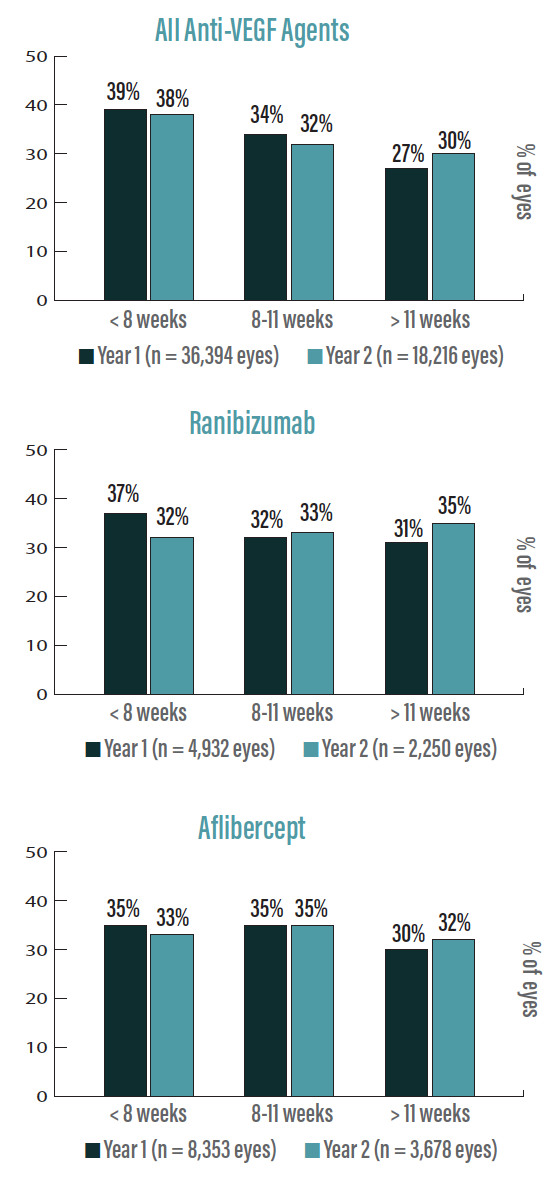 <p>Figure 3. By the end of year 1, nearly 40% of eyes undergoing anti-VEGF therapy with any anti-VEGF agent needed injections less than every 8 weeks. Little change in injection interval was observed at the end of year 2.</p>